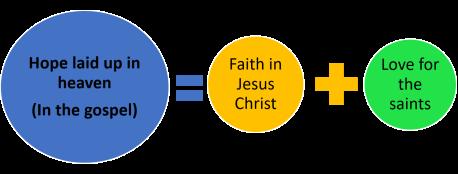 Equation_Hope = Faith + love